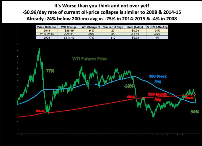 d2235e09e89c Already -24% below 200-mo avg vs -25% in 2014-2015   -4% in 2008.  OOTT   oilandgas  oil  WTI  CrudeOil  fintwit  OPECpic.twitter.com lPEQHME3QR