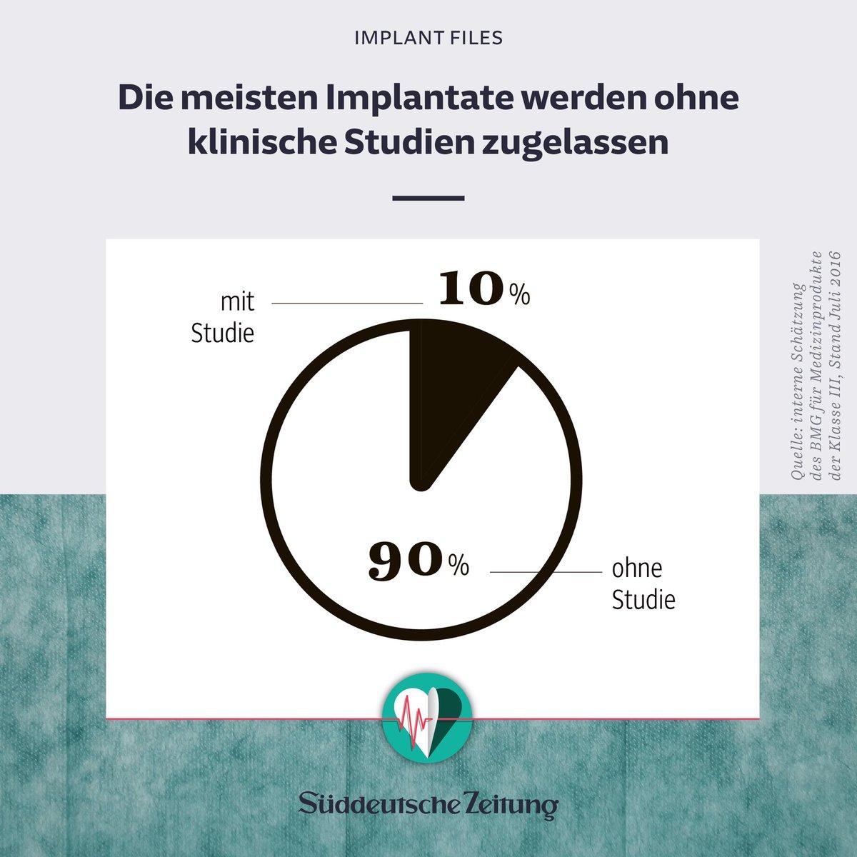 Suddeutsche Zeitung On Twitter Alle Implantfiles Finden Sie Unter Https T Co Qlkhvjb