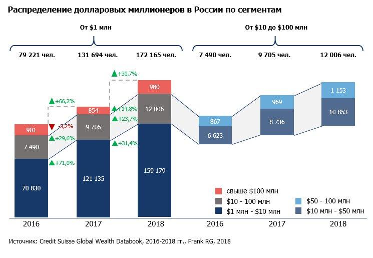 Миллионеры в россии количество