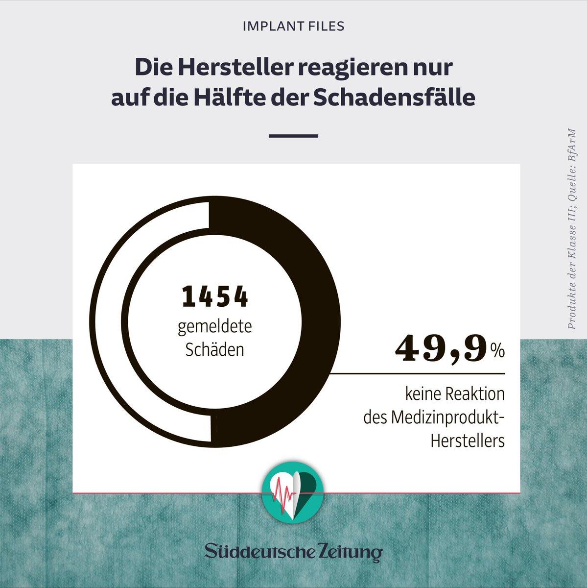 Suddeutsche Zeitung On Twitter Alle Implantfiles Finden Sie Unter Https T Co Elygtdua