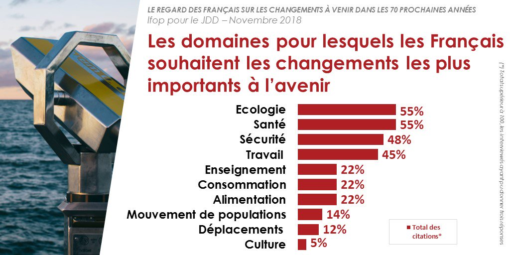 Ifop Opinion On Twitter Les 4 Principaux Domaines Pour