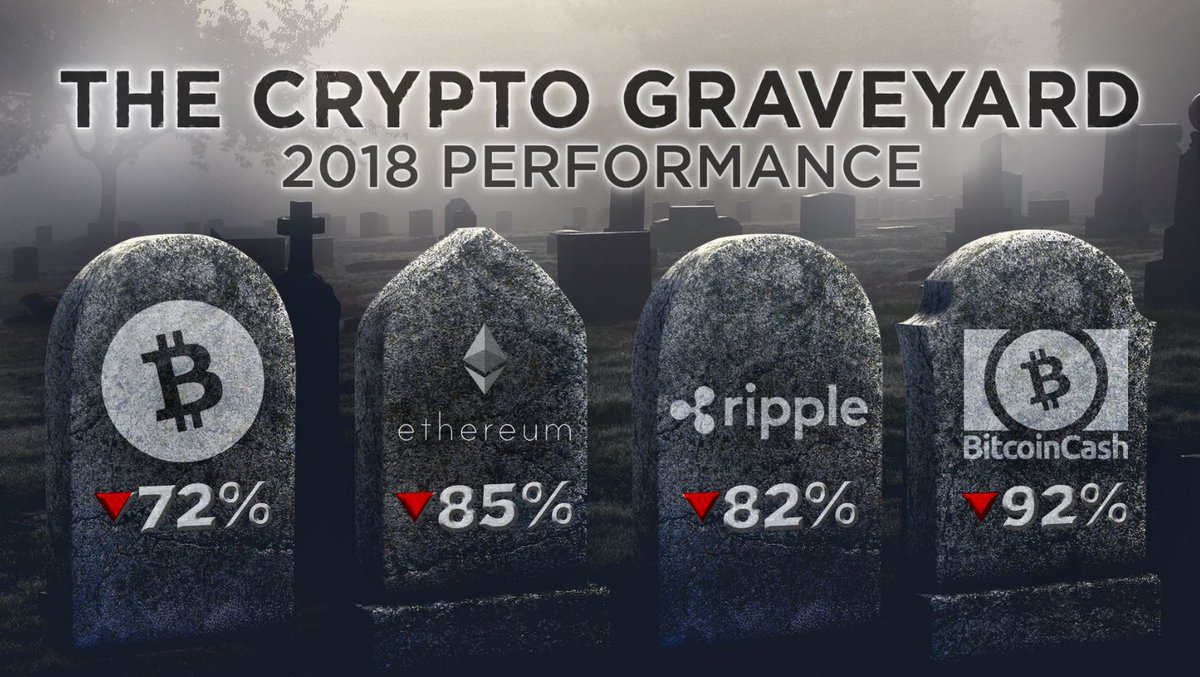 #Bitcoin has crashed below $4k, but it's not the only #crypto going six feet under. $BTC $ETH $XRP $BCH