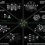 Image for the Tweet beginning: The Fields of #ArtificialIntelligence {Infographic}  #MachineLearning