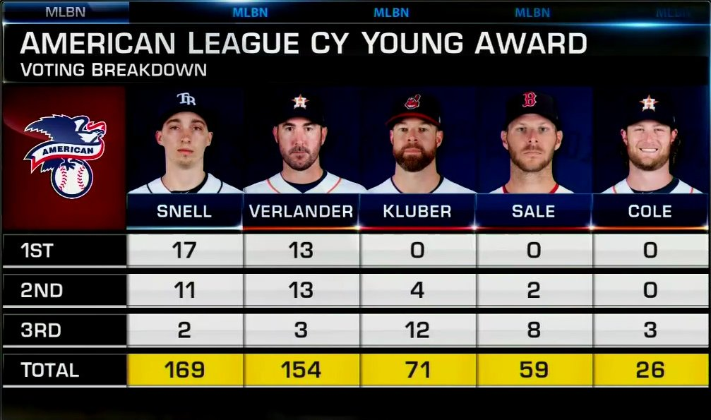 17 first-place votes for @snellzilla4!