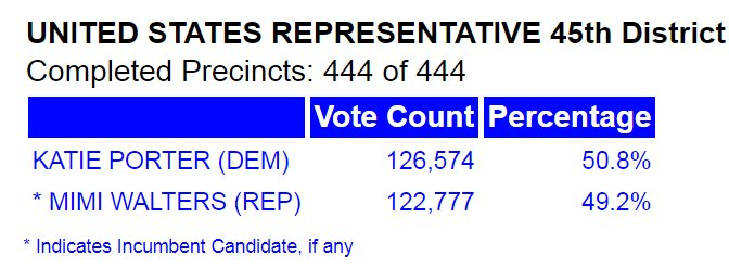 whow .@katieporteroc advances to a 4K lead in #CA45 so awesome