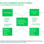 Image for the Tweet beginning: Ethereum Classic $ETC Combined Security