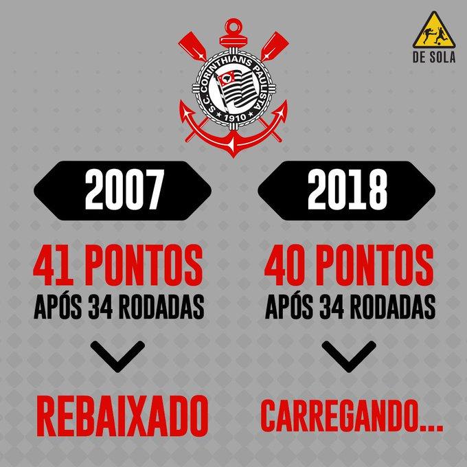 Em 2007, quando foi rebaixado, o Corinthians tinha uma campanha melhor do que a desse #Brasileirã 👀 Foto