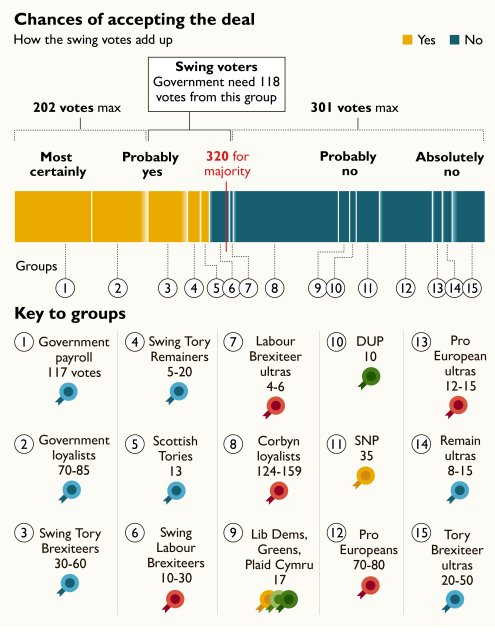 Brilliant visualisation on how the vote might go on Theresa May&#39;s Brexit deal: h/t @timesredbox<br>http://pic.twitter.com/Kl9rZuXBzC