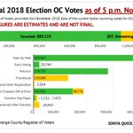 Image for the Tweet beginning: Nov. 14 OC election status: