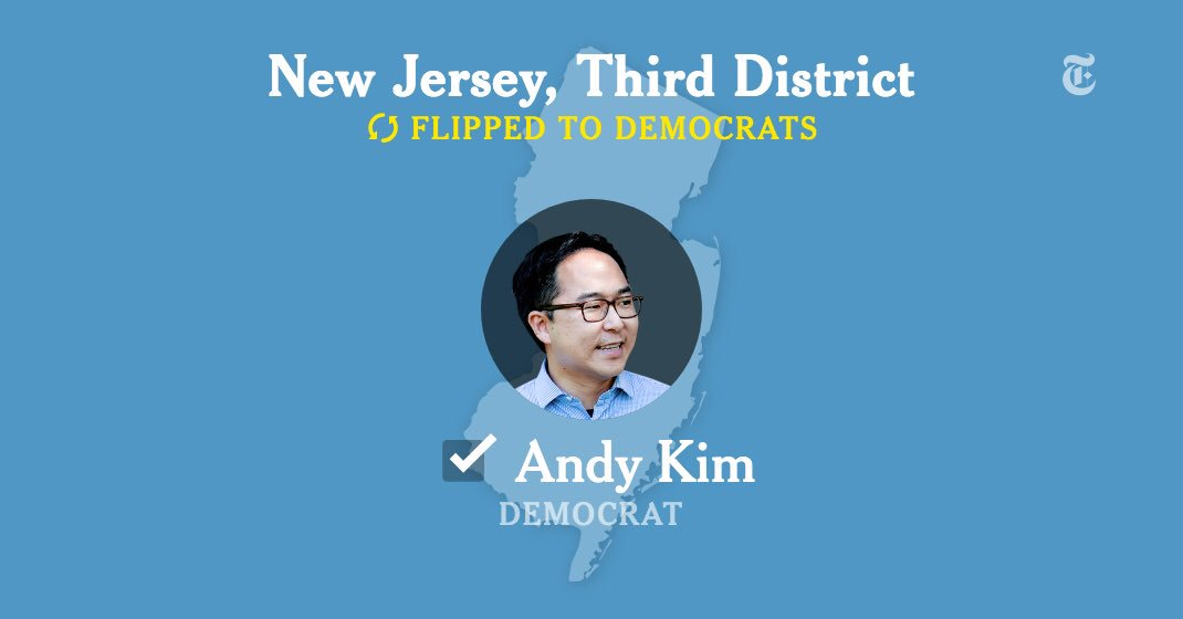 BREAKING: Democrats flip another GOP seat. This time nearly wiping out the GOP in New Jersey as Obama administration national security official @AndyKimNJ defeats anti-Obamacare Republican Tom MacNamara!  The #BlueWave now flipped 32 seats with more to go!<br>http://pic.twitter.com/hSTBRY7mUY