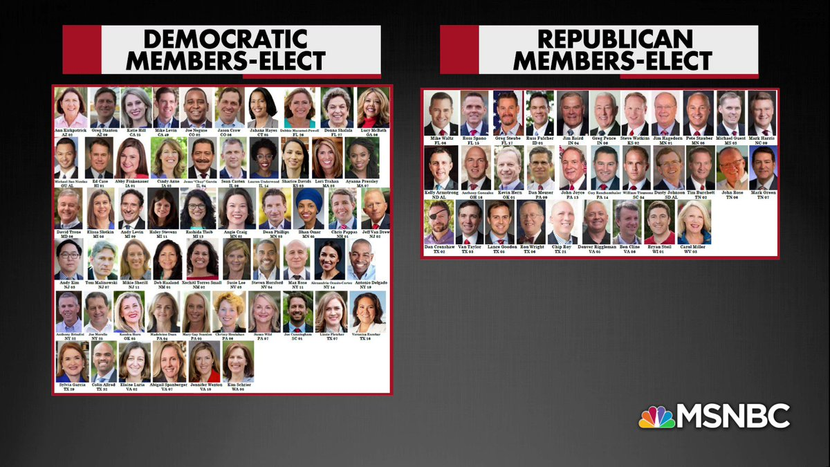 &quot;Here are the two incoming groups of freshmen side by side. The Republicans: overwhelmingly white and male. The Democrats look more like, well, America.&quot; — @chrislhayes   Watch more:  https:// on.msnbc.com/2DCLCde  &nbsp;  <br>http://pic.twitter.com/t4D2yIF5ST