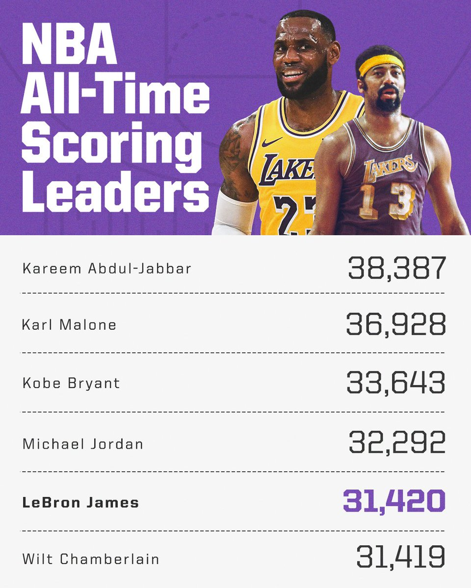 Greatness 👑 LeBron passes Wilt Chamberlain for 5th on the all-time scoring list.