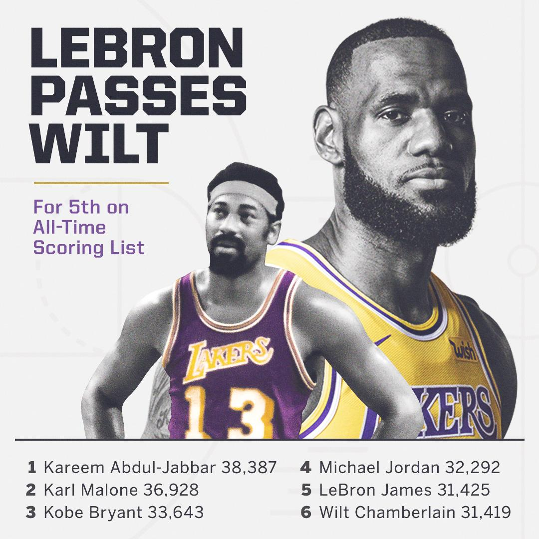 The scoring elite in NBA history has a new member. @KingJames passes Wilt for 5th all-time.