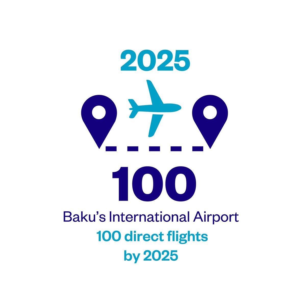 "Expo 2025 Baku Azerbaijan on Twitter: ""Reason #9 is Accessibility:  #Azerbaijan will host 100 direct flights by 2025 and will have enhanced  rail and road ..."