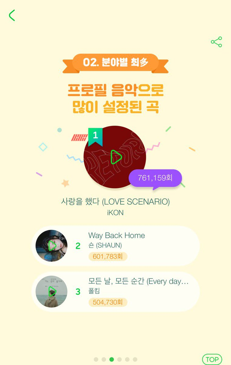 Melon Music In 2018  Set As Profile Song  1. iKON: Love Scenario - 761,159 2. SHAUN: Way Back Home - 601,783 3. Paul Kim: Every Day, Every Moment - 504,730  (updated through 11/01/18) <br>http://pic.twitter.com/DCTFIWdAgj