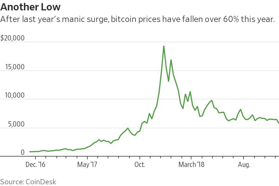 #Bitcoin is too volatile to be considered a serious currency of the future @WSJ