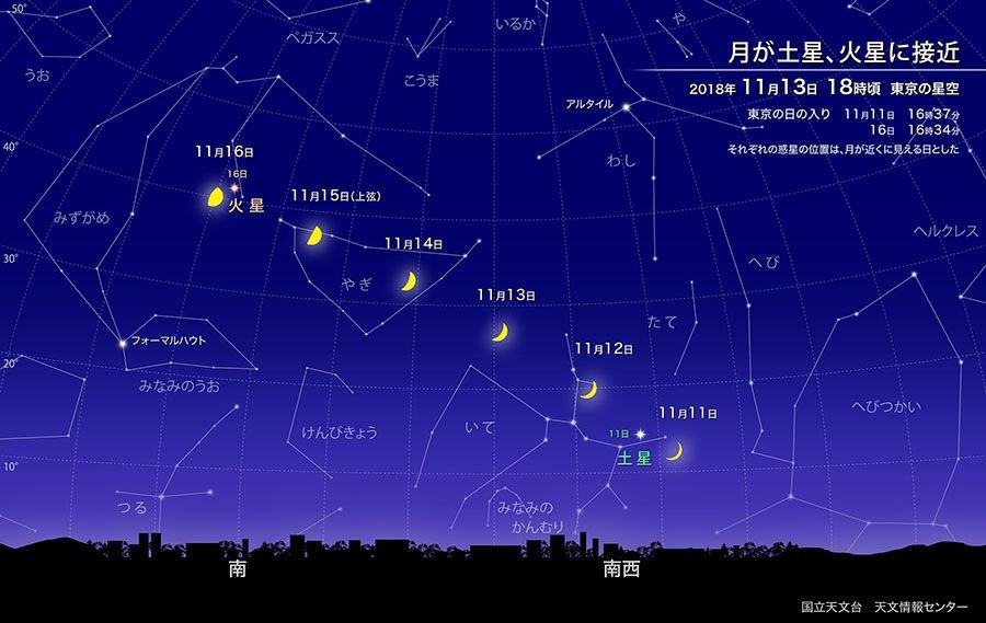 【ほしぞら情報】11月16日には上弦過ぎの月が火星の近くに見えます。火星は最接近から3カ月以上過ぎてもまだマイナス等級を保ち、夜空で存在感を放っていますが、宵空に輝く惑星たちと月の接近はそろそろ見納めです。 https://t.co/7Q7nTGsxka #国立天文台