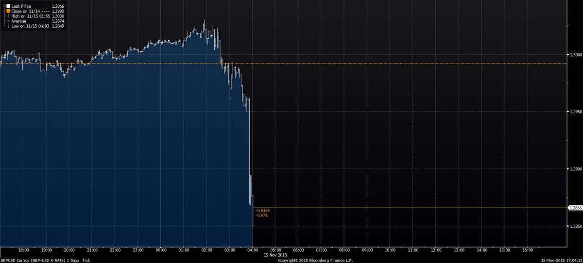 The pound is tanking. https://t.co/vhXgtzA0Gt https://t.co/T7ItCvhKUP