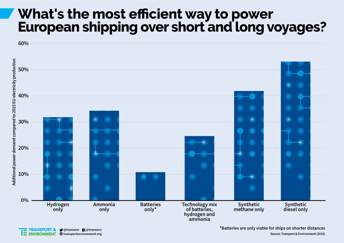 Transport Environment On Twitter Battery Hydrogen And Ammonia Ed Ships By Far The Most Efficient Way To Decarbonise Sector Ysis