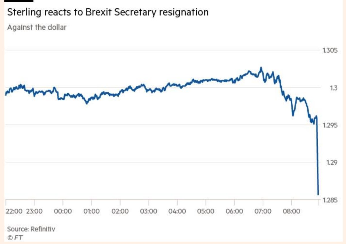 Le Livre Sterling à l'annonce de la démission du ministre britannique chargé de négocier le Brexit avec les 27, qui ne soutient pas le compromis approuvé par le gouvernement. Dans ma chronique ce matin, je parlais de risque d''implosion politique'... https://t.co/IgiUzrNSOO