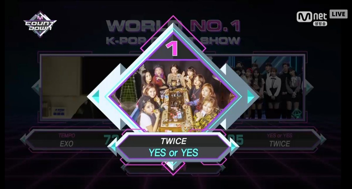 Congratulation to @JYPETWICE for #YESorYES  2nd Win on Mnet M Countdown   Digital Music: 4500 Album Sale: 640 Global Fan Vote: 427 Social Media: 2000 Mnet Broadcast: 930 Total: 8,497  Their 85th Win on Music Shows   #TWICE  #트와이스  #YESorYES2ndwin<br>http://pic.twitter.com/9UaseTpuLL