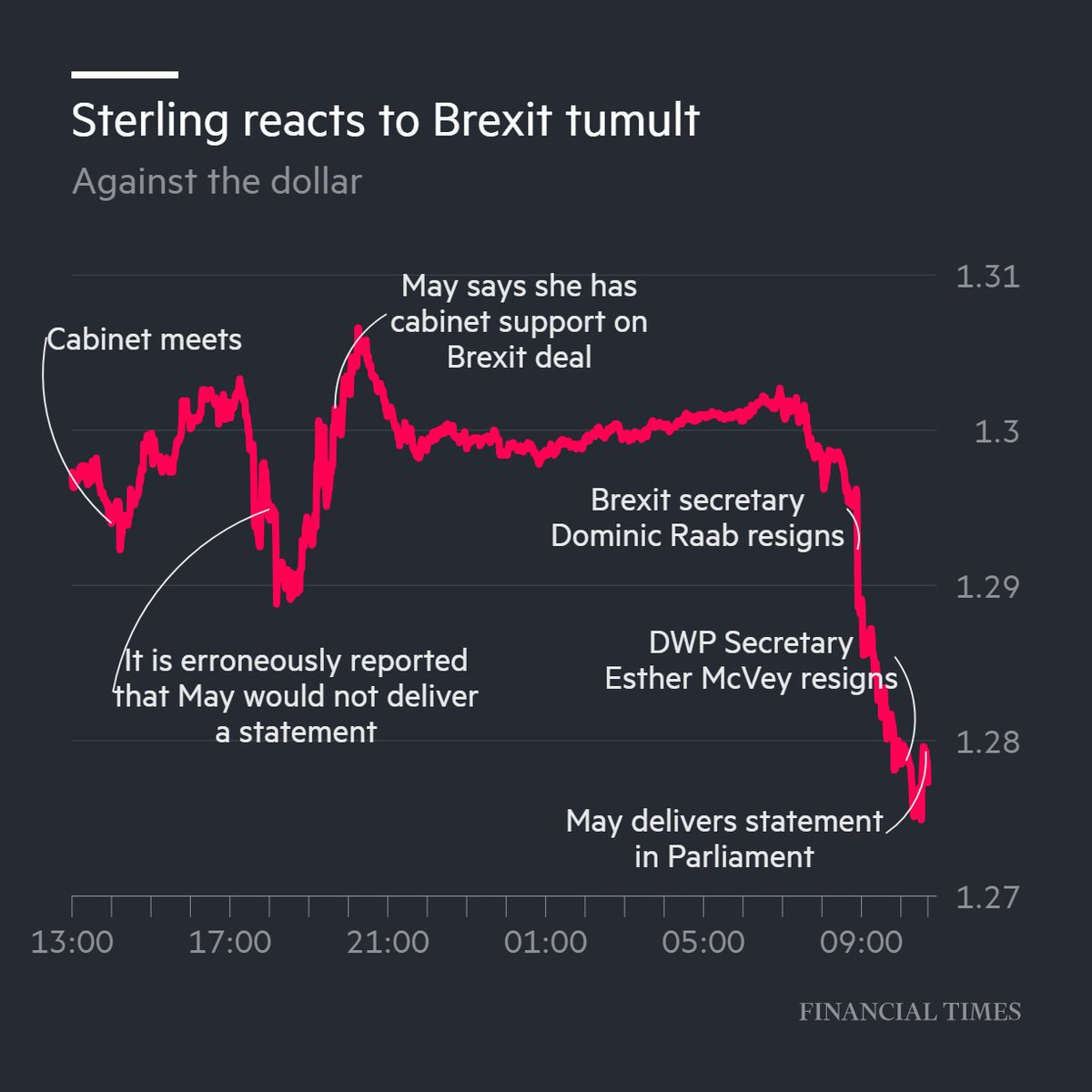 Sterling is on track for its biggest fall in 2 years in a big day for Theresa May and Brexit https://t.co/s3evZRid1o