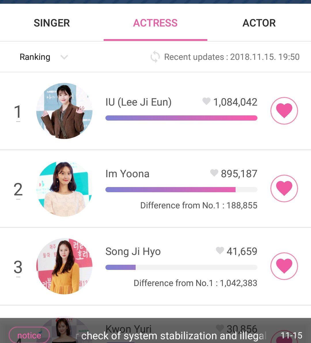 So.... an interesting development. A very much welcome development.   It&#39;s noteworthy that IU&#39;s lead has been maintained, in fact increased, probably due to the votes taken off Yoona&#39;s after the said clean-up.   Great job everyone!!!! Vote for #ActressLeeJiEun !!! <br>http://pic.twitter.com/81ddAP0wnF