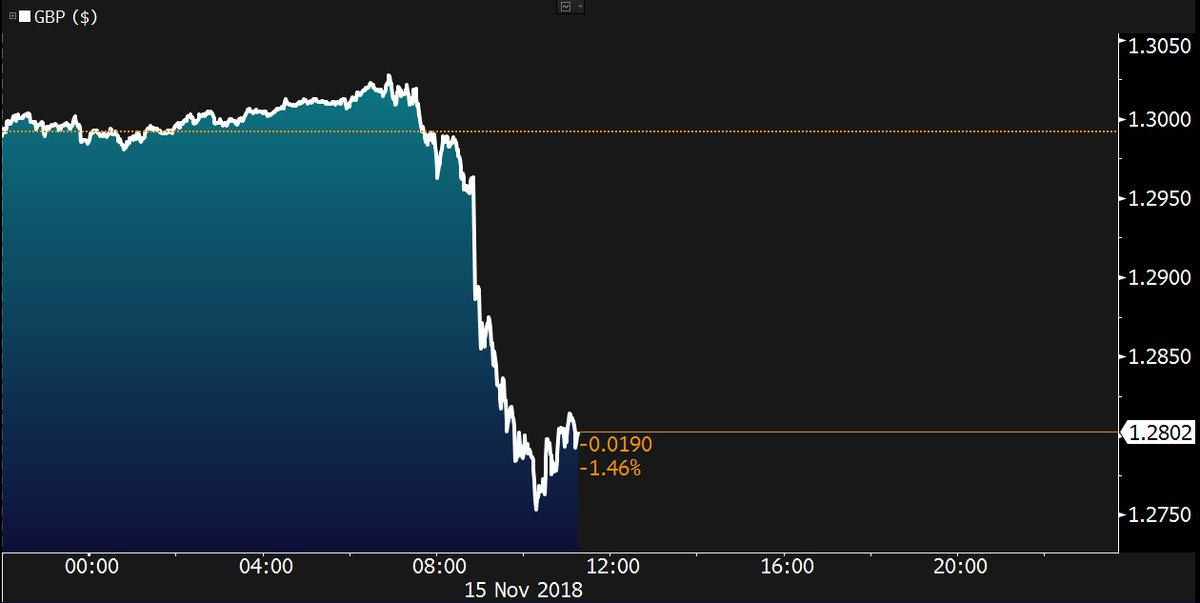The pound slid the most in more than 17 months after ministers quit Theresa May's top team over her Brexit deal https://t.co/eb9Yp9seFo