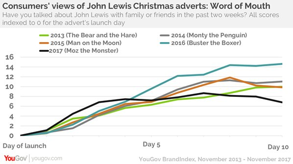 John Lewis Christmas Advert 2013.Yougov On Twitter With The Launch Of The New John Lewis