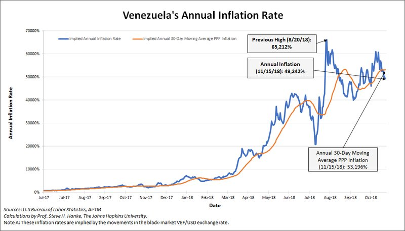#Venezuela's annual inflation rate measured for today is 49,242%. For an understanding of the hyperinflation in VNZ, watch my interview with @CCTV_America here:https://t.co/k4cZWCjUhQ