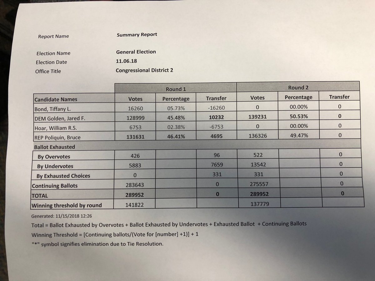 Steve Mistler On Twitter Heres The Results Mepolitics