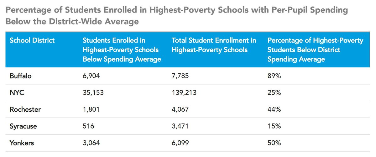 We analyzed newly available data about school-level funding in New York's Big 5 school districts — Buffalo, NYC, Rochester, Syracuse, and Yonkers — and found that many of the highest-poverty schools receive funding below the district average. https://t.co/kt6e9sIwuC