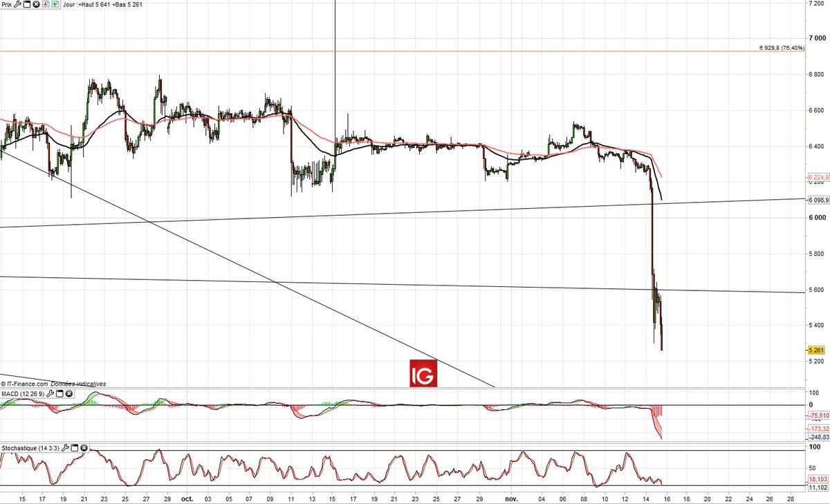 #Bitcoin   Poursuite de la chute -->