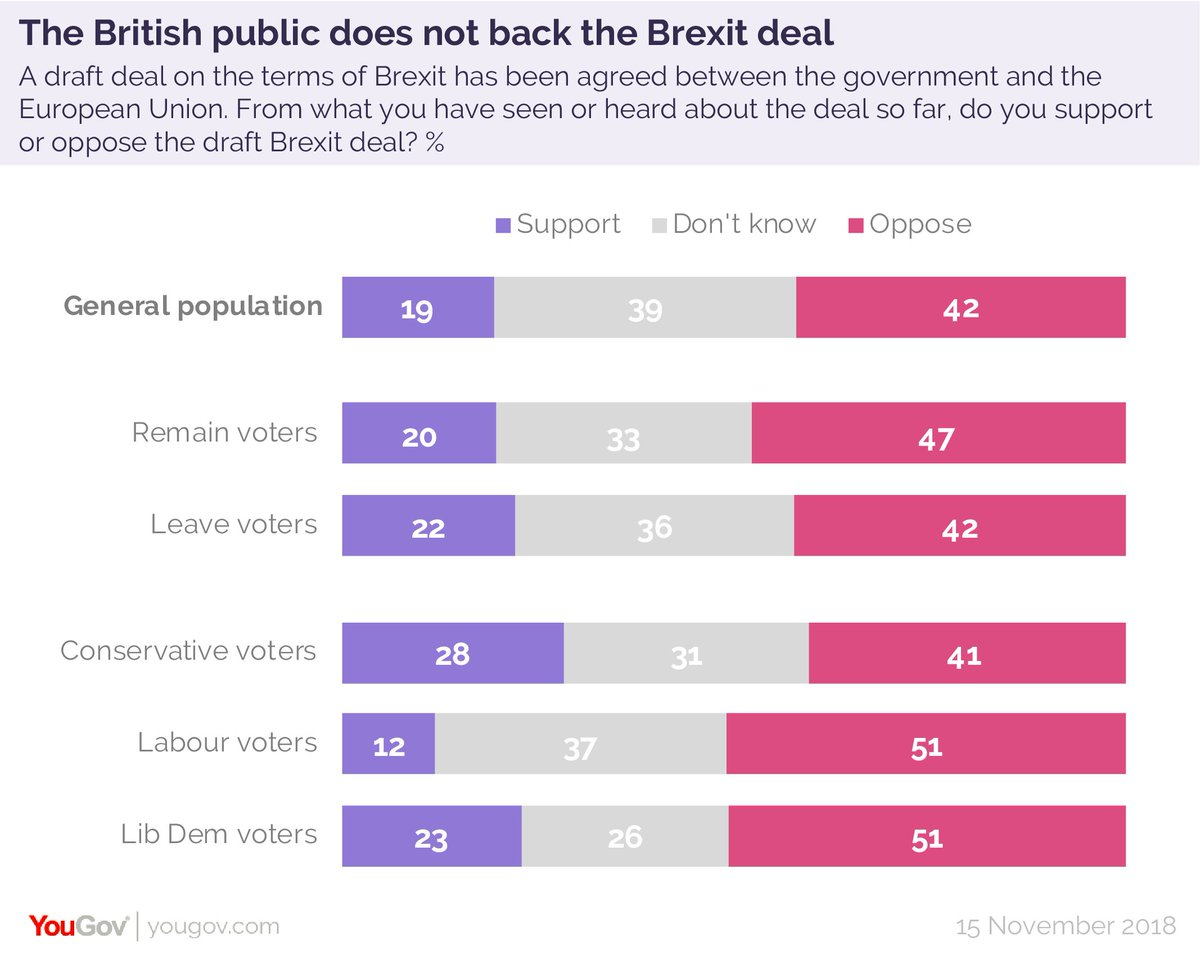 The British public does not back Theresa May's Brexit deal  Support - 19% Oppose - 42% Don't know - 39%   42% of Leave voters oppose the deal, as do 47% of Remain voters  https://t.co/DLVwqFaB0x