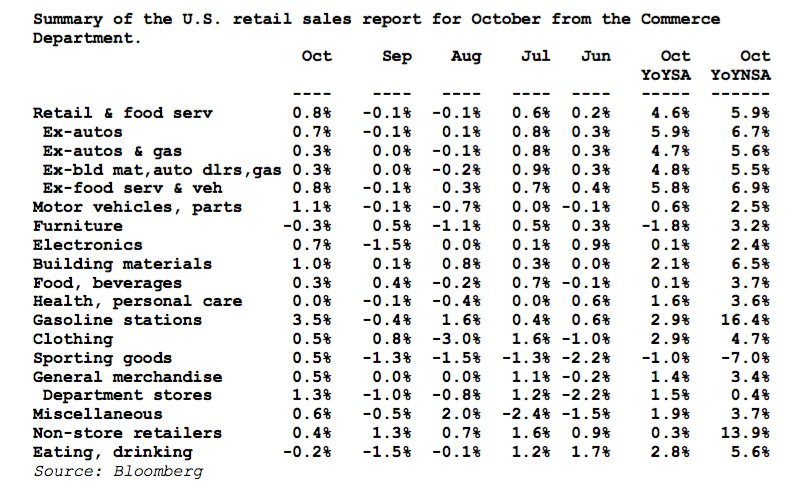 CIBC Capital Markets 1/2: US Oct Retail Sales Driven by Drivers: Today's report highlights the important role that American consumer will still have in driving growth in Q4. #forex #fx #currencies #forextradert#fxtraderr#currencytradera#forextradingd#fxtradinge#currencytradingr trader  trading trading