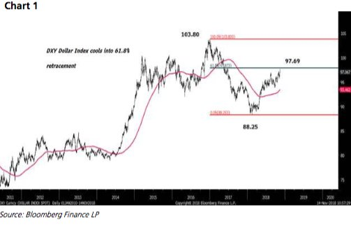 DBS Bank 1/5: $AUDUSD has recovered from a 0.7164 low, aligning with our suspicion that unless 0.7140 breaks, the currency should pop in another recovery.  This comes as broader US #DXY cools ahead of the 61.8% Fibonacci retracement of Dec 2016 to Feb 2018 range extremes;