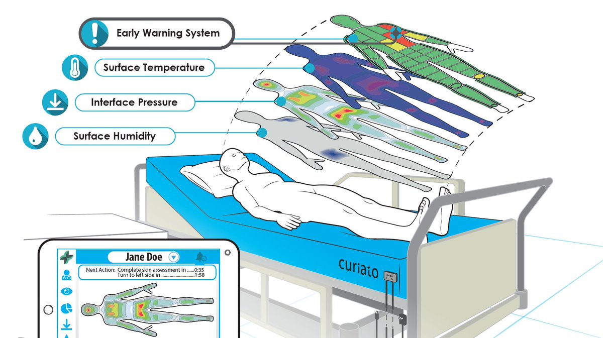 The application of Artifical Intelligence (AI) and data science can create a paradigm shift in managing those at risk of pressure injuries/ulcers. https://www.opencityinc.com/application-of-artificial-intelligence-to-stop-the-pressure… #StopThePressure @CuriatoInc