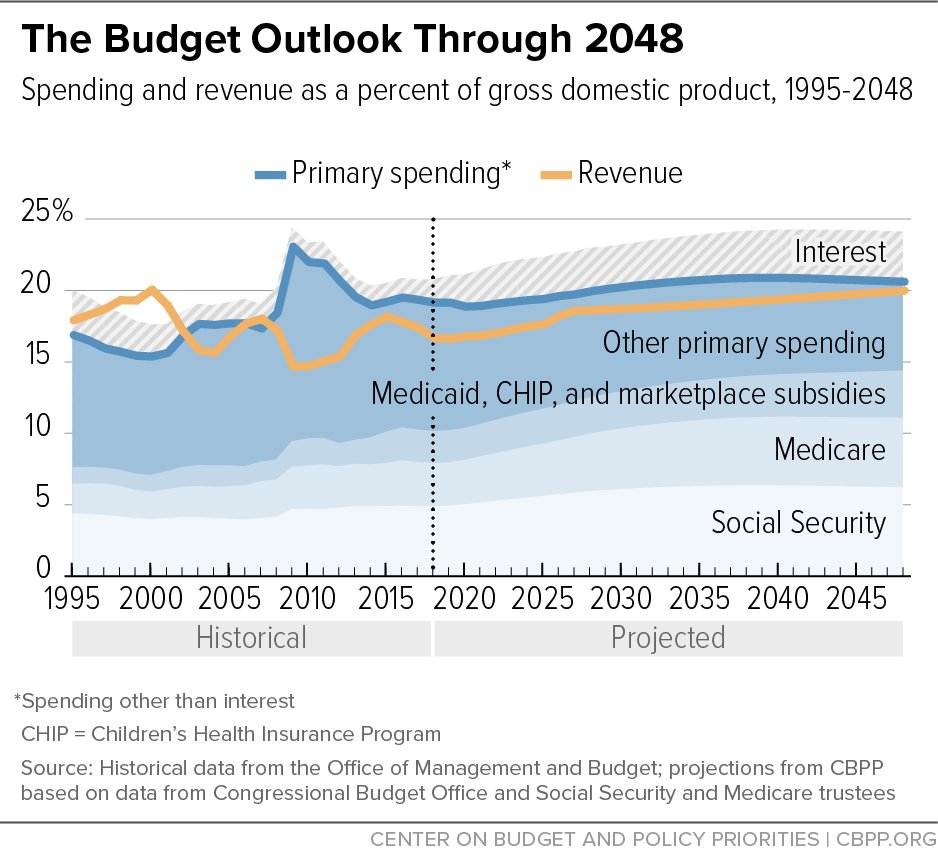 New piece from @CenterOnBudget on long-term debt. Notice that revenues are approaching primary outlays, which is why debt is stabilizing. But, if not for Republican tax cuts, revenues wouldve matched primary outlays already & debt would be shrinking now. cbpp.org/research/feder…
