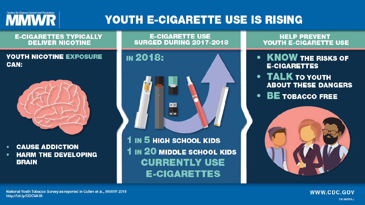 Ecigarette Hashtag On Twitter E Cigarette Block Diagram Cigarettes Contain Nicotine Which Is Addictive And Can Harm The Developing Adolescent Brain Learn More In Cdcmmwr Https Bitly 2q3woim