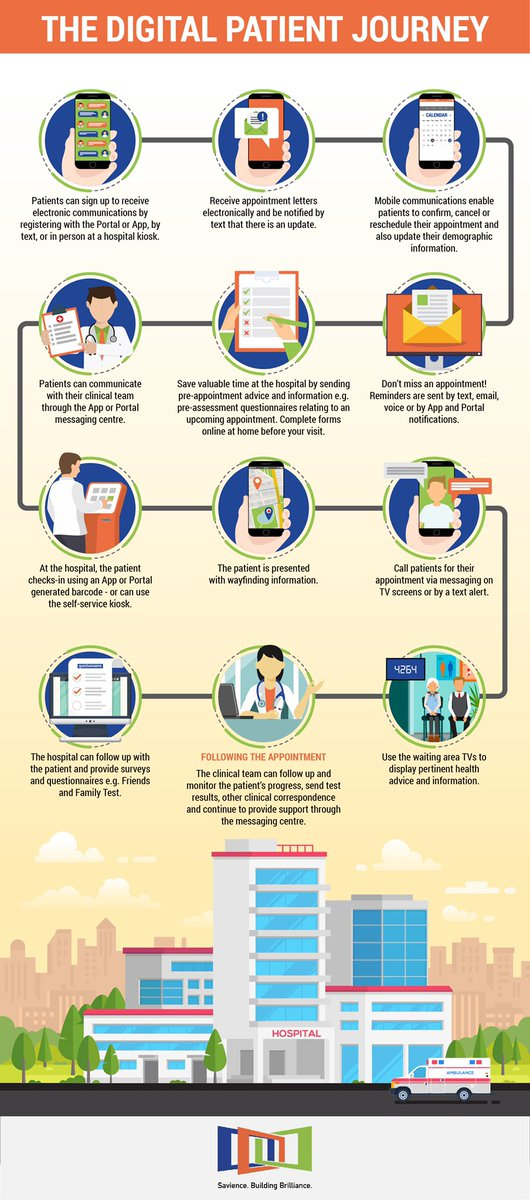 Infographic: The #DigitalPatient Journey. How tried and tested technology can transform the patient experience #digioutpatients #digitalhealth #DigitalTransformation