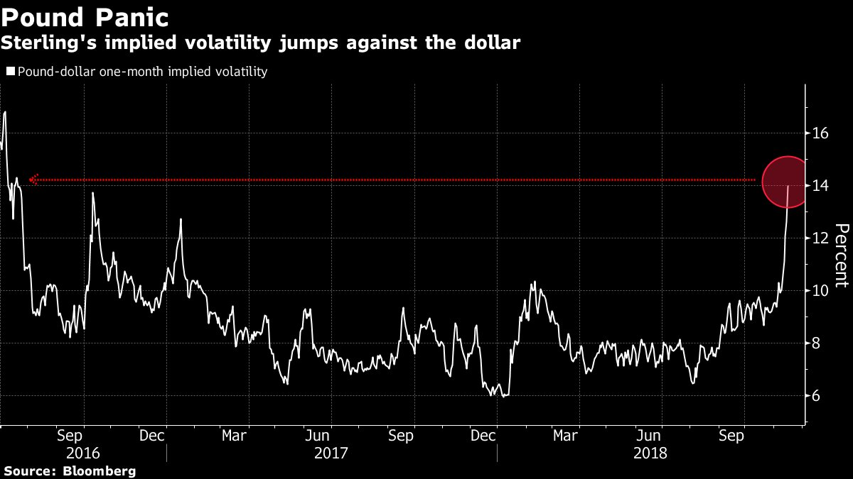 Pound 'remains relatively untradeable at the moment' because of Brexit volatility https://t.co/GAZt7kXE5j
