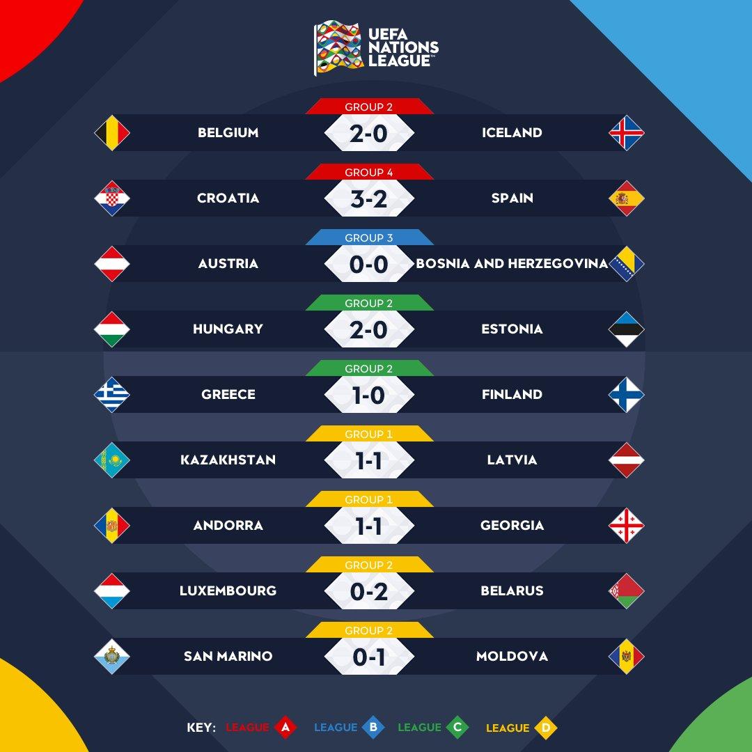 ورزش جهان,اسپانیا,بلژیک,کرواسی,لیگ ملتهای اروپا