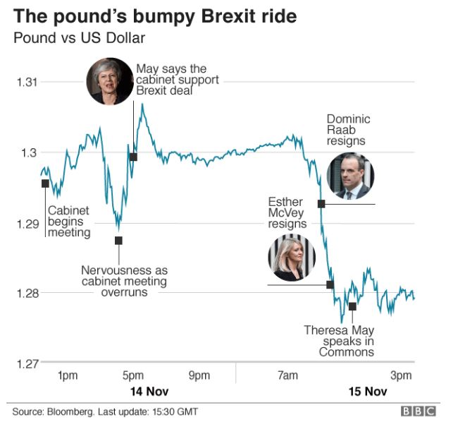 How the pound's value changed against the dollar in the wake of the draft agreement announcement #bbcqt https://t.co/Xhv5Lzrrgs