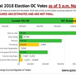 Image for the Tweet beginning: OC election status: 935,438 ballots