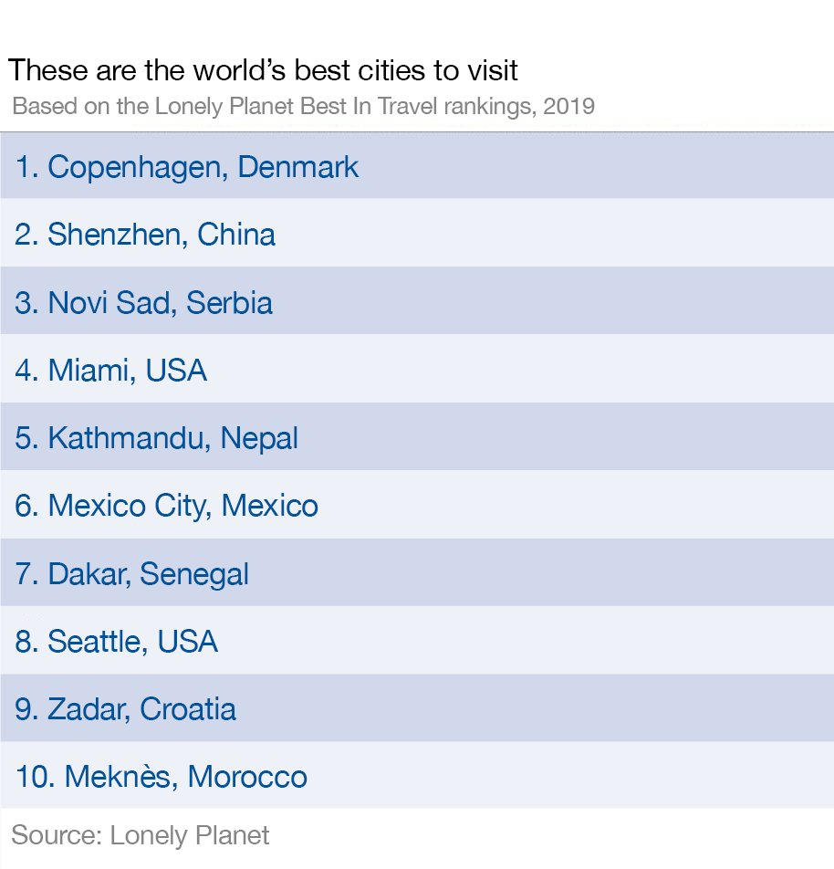 These are the world's best cities to visit in 2019, according to the Lonely Planet https://t.co/sTJFYeTzES #travel