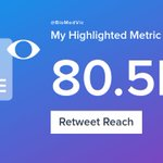 My week on Twitter 🎉: 6 Mentions, 5.84K Mention Reach, 46 Likes, 26 Retweets, 80.5K Retweet Reach. See yours with https://t.co/rF5y8MSrf4