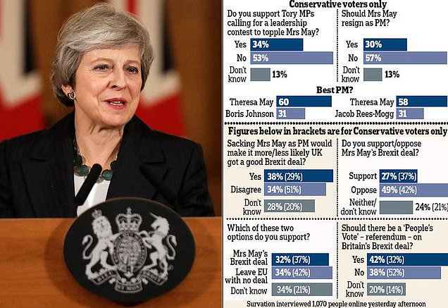 Tory voters DO want May to see it through - and only a third support coup attempt https://t.co/Syoh9GJrrt