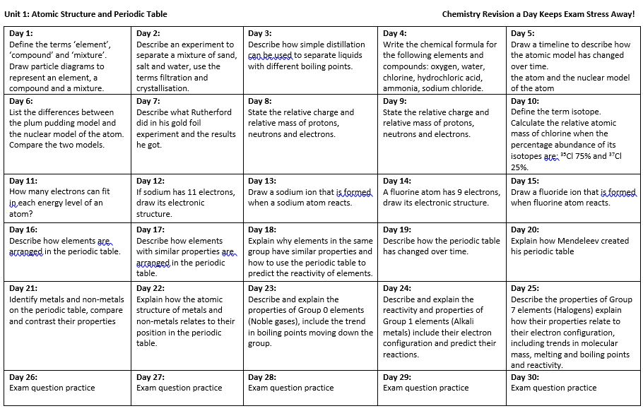 took inspiration from missrknipe to make a revision day sheet aqa gcse chem unit 1 httppictwittercomgomt8eiony