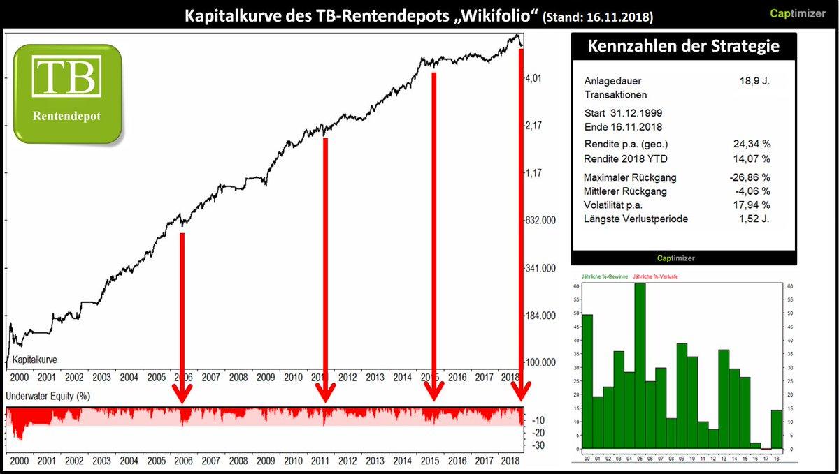 Tradingbrothers On Twitter Info Zum Handelssystem Depot Für Die