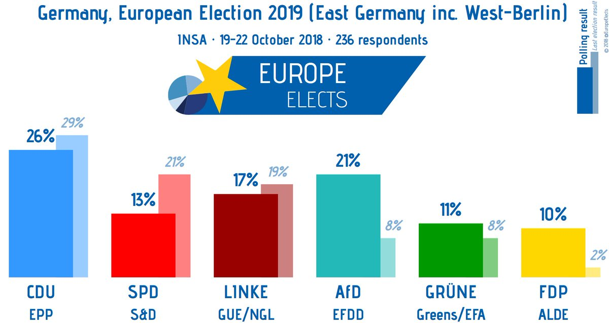 test Twitter Media - Germany (European Election 2019): Values for East Germany (including West-Berlin) and West Germany (excluding West-Berlin) according to INSA subsamples. #Europawahl #EP2019 https://t.co/72ePaXJ59y